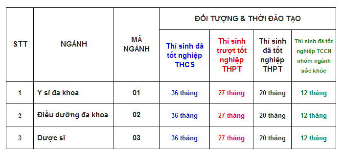 Trng Trung cp Cng ngh & Y t Pasteur tuyn sinh nm 2013:Y s, iu dng, Dc s nm 2013 